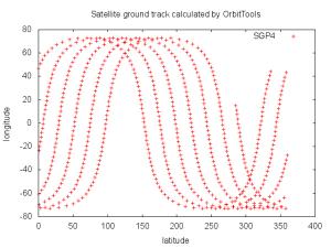 衛星の軌道